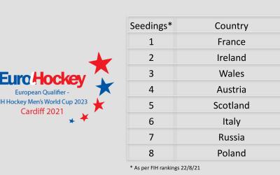 Preview: FIH Hockey Men's World Cup 2023 – European Qualifier 2021