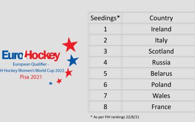Preview: FIH Hockey Women's World Cup 2022 – European Qualifier 2021